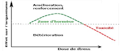 courbe stress et hormese